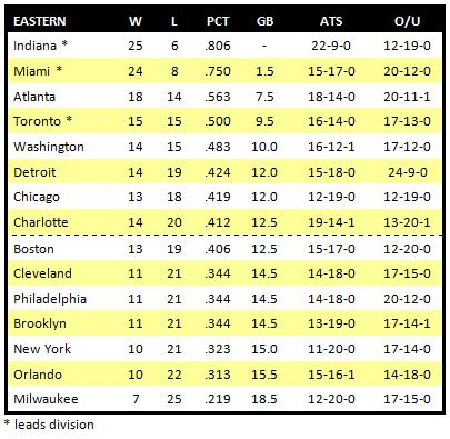 Nba Divisions List For a Full List of Today's Nba