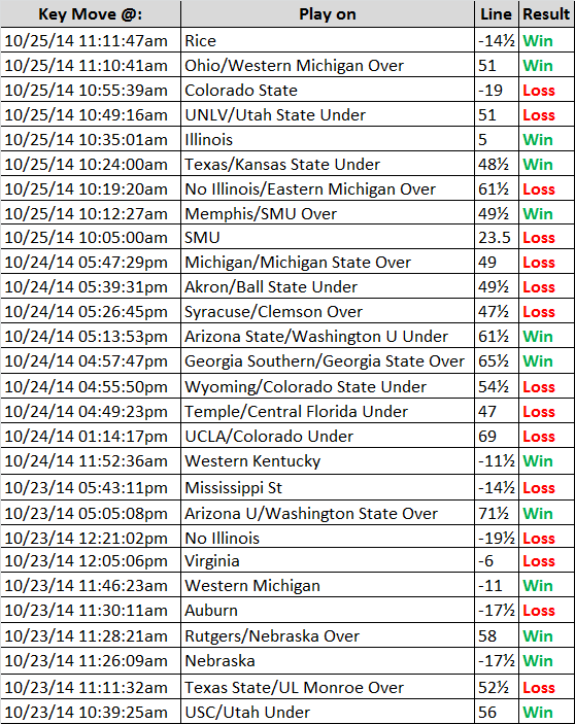 real money sports betting ncaaf futures