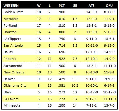 nba betting percentages nba playoffs rankings